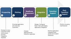 graphical representation of onboarding process steps