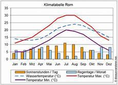 Klima Sizilien November - klimatabelle rom die auswanderer