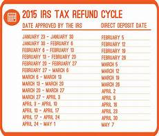 2015 taxes irs what are the 2015 refund cycle dates priortax