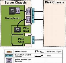 external jbod sas sata disk chassis wiring part 1