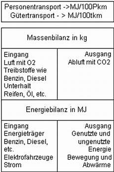 Ab Wieviel Km Diesel - dichte benzin diesel dynamische amortisationsrechnung formel