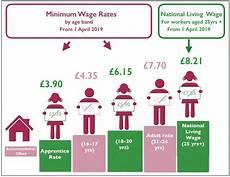 2020 minimum wage uk explaining national living wage national minimum wage