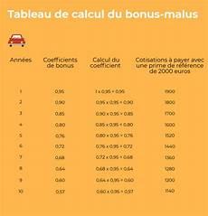 assurance bonus malus comparateur et devis gratuit