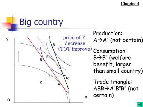 International Trade Economic Growth