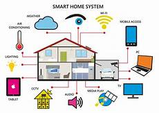 visioforce automation hong kong smart home home automation