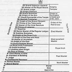 basic illuminati structure 8 world rule of illuminati