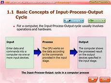 what is input process output diagram definition and meaning slcbrand com