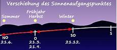 Sonne Beobachten 1 Astrokramkiste
