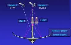 Satelity Astra I Hotbird Na Jednym Tv Anteny Satelitarne