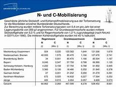 ppt tagung nachhaltige nutzung hochmoorgr 252 nland