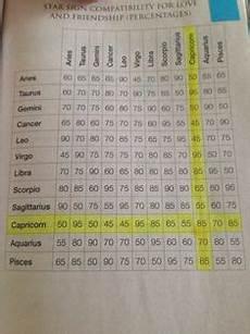 Vancomycin Compatibility Chart Pin By Anica Martin On Zodiacadvice Com Zodiac Signs