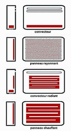 radiateur radiant consommation chauffage climatisation convecteur radiant thermor