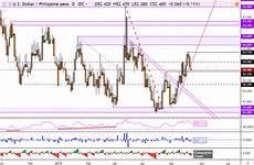 Malaysian Ringgit To Australian Dollar Chart Singapore Dollar Malaysian Ringgit Chart Analysis