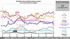 nombre de mort sur la route 2017 mnc le journal moto du net