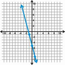 graphs using slope intercept form read algebra ck