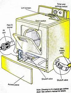 Installing A Clothes Dryer