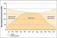solarthermie berechnung optimale auslegung der
