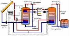 speicher für heizung und warmwasser zweispeicheranlage