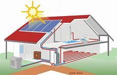 waermepumpe und solarthermie luft wasser w 228 rmepumpe mit solar hauspool