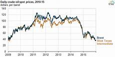 Heating Oil Price Chart 2015 Crude Oil Prices Started 2015 Relatively Low Ended The