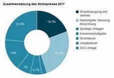 strompreisentwicklung in deutschland aktuell solarify