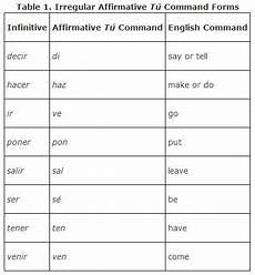 tu command form t 250 commands