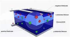 photovoltaik solarmodule welche arten solarzellen