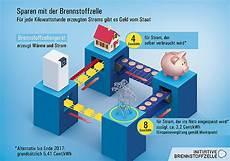 Brennstoffzellen Heizung Kosten Preise Im 220 Berblick