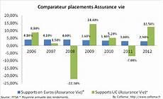 comparatif assurance vie comparatif assurance vie