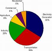 Causes Of Climate Changes Automobile Emissions