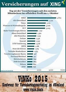 Zahlen Malvorlagen Xing Versicherungen Auf Xing Zahlen 1 Oktober 2014
