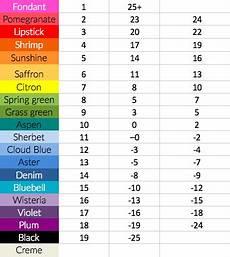 Horse Blanket Temperature Chart Fahrenheit Celsius Temperature Blanket Colour Chart Temperature
