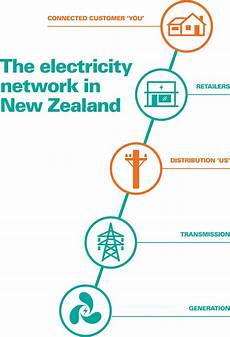 overview of the electricity industry ena