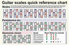 guitar scales and modes a guide to mastering the six most commonly used guitar scales