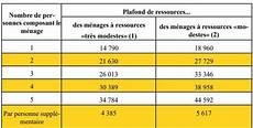 Les Plafonds De Ressources 2019 Pour B 233 N 233 Ficier Des Aides