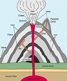 how do volcanoes form