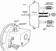 1986 corvette engine diagram where is the cruise module located on a 1986 corvette i ld like to see a schematic