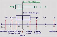 handyausgaben konstruktion box plots