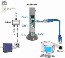 cleveland computer repair faq how to tell the difference between a wireless router and a cable
