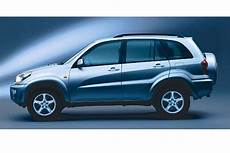 Votre Avis Sur Le Toyota Rav4 Auto Titre