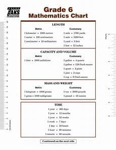 converting measurement worksheets 6th grade 1912 mathematics chart gallery