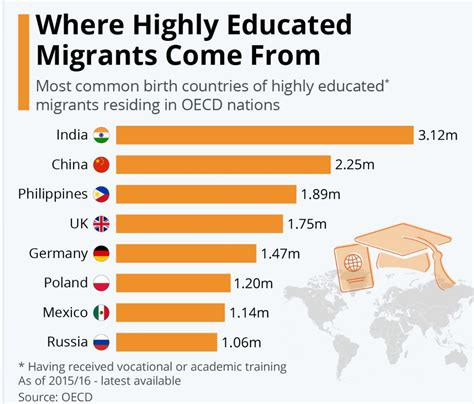 List Of Countries By Immigrants