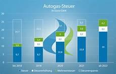 autogas steuer 2018 lpg steuer ab 2018 autogastec