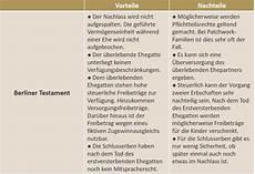 berliner testament vordruck pdf