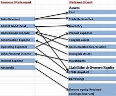 understanding income statement investing mantras