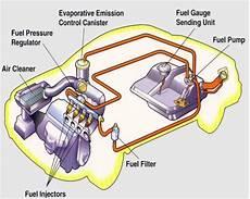 alimentazione post transfer fuel system auto select