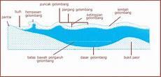 Definisi Pengertian Gelombang Osilasi Gelombang Laut