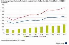 Us Eu Trade In Goods 139 Billion Surplus In 2018