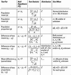 statistics formula sheet quot claims of fact assert that a condition has existed exists or will