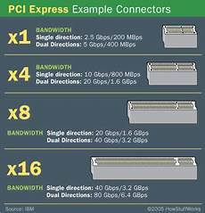 Pci Chart Pci Pci X Pci Express Oh Boy Linux Tidbits